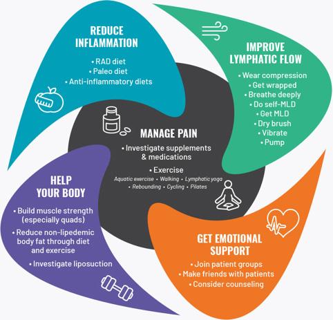 Approcci che contribuiscono alla gestione e al trattamento del lipedema